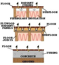 Radiant Floor Heating Systems 171 Hardwood Flooring Guide